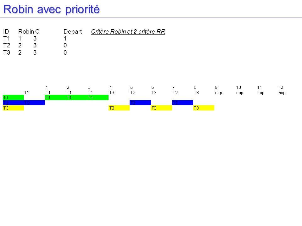 Robin avec priorité IDRobin CDepart Critère Robin et 2 critère RR T1131 T2230 T3230