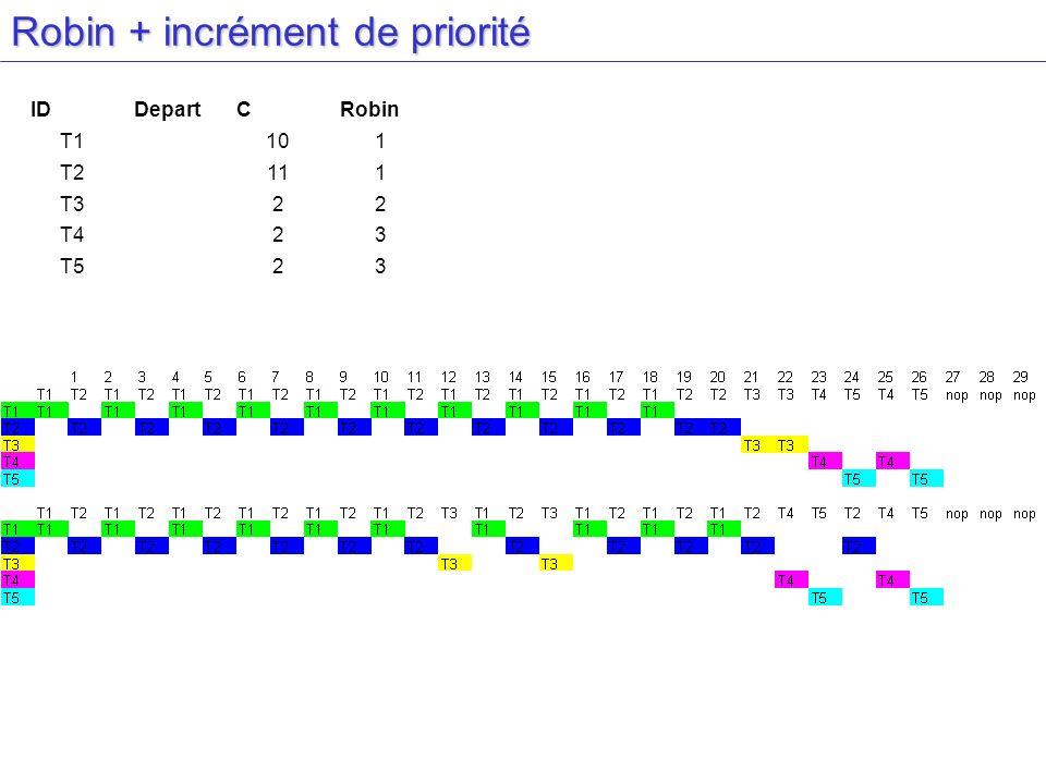 Robin + incrément de priorité IDDepartCRobin T1101 T2111 T322 T423 T523