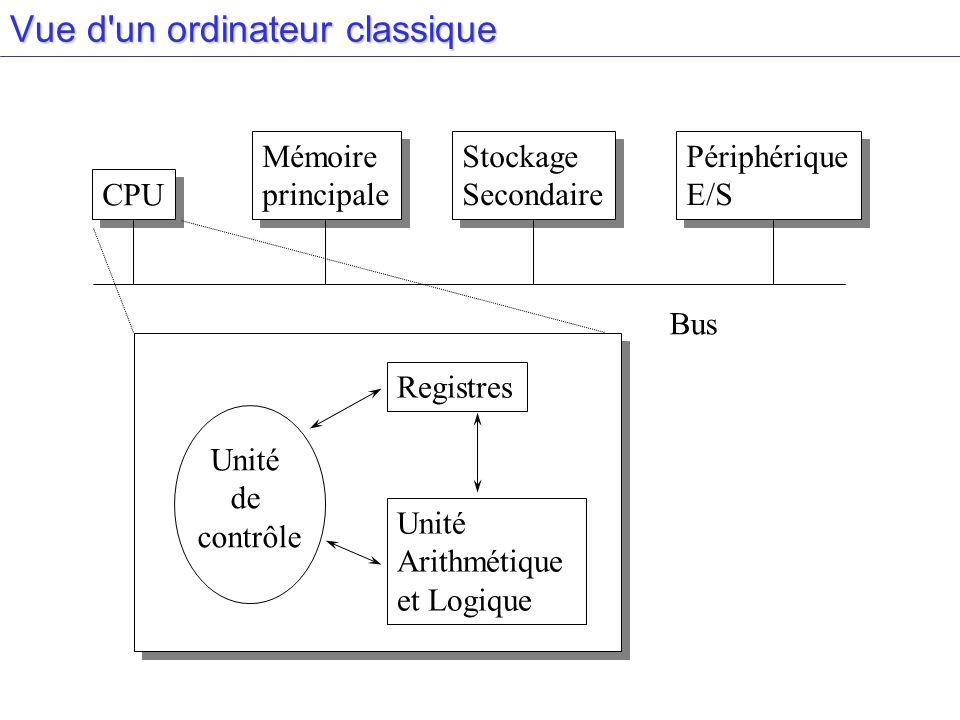 Vue d un ordinateur classique CPU Mémoire principale Mémoire principale Stockage Secondaire Stockage Secondaire Périphérique E/S Périphérique E/S Bus Unité de contrôle Registres Unité Arithmétique et Logique