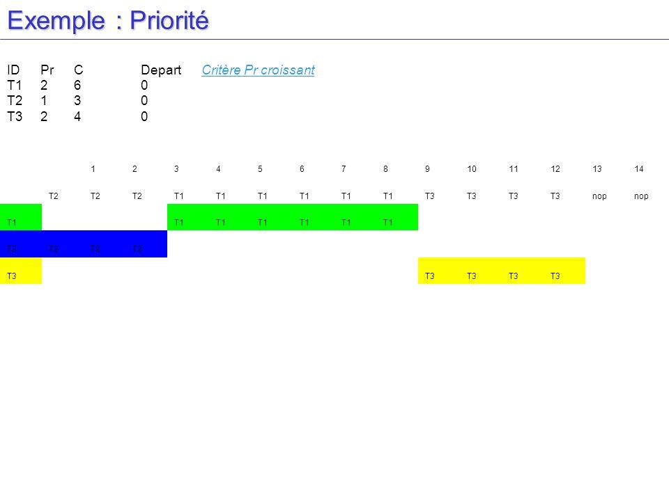Exemple : Priorité IDPrCDepart Critère Pr croissant T1260 T2130 T3240 1234567891011121314 T2 T1 T3 nop T1 T2 T3