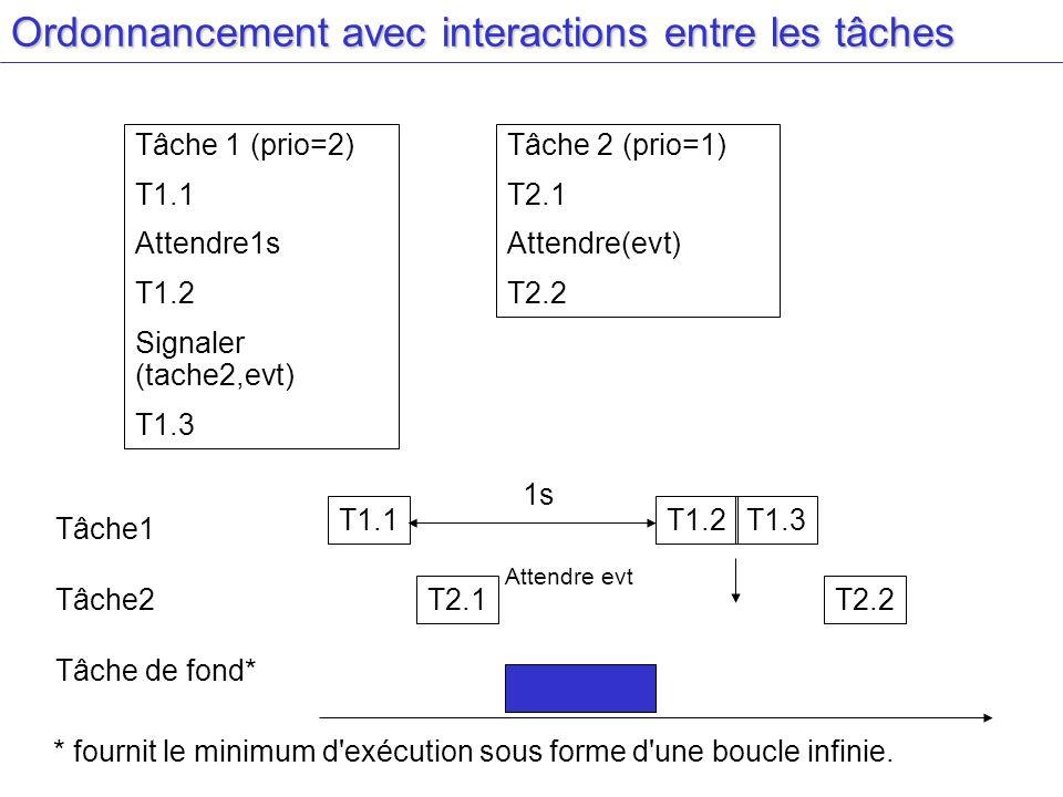 Ordonnancement avec interactions entre les tâches Tâche 1 (prio=2) T1.1 Attendre1s T1.2 Signaler (tache2,evt) T1.3 Tâche 2 (prio=1) T2.1 Attendre(evt) T2.2 Tâche1 Tâche2 Tâche de fond* T1.1T1.2T1.3 T2.2T2.1 1s Attendre evt * fournit le minimum d exécution sous forme d une boucle infinie.