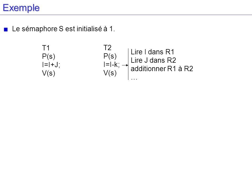 Exemple T1 P(s) I=I+J; V(s) T2 P(s) I=I-k; V(s) Lire I dans R1 Lire J dans R2 additionner R1 à R2 … Le sémaphore S est initialisé à 1.
