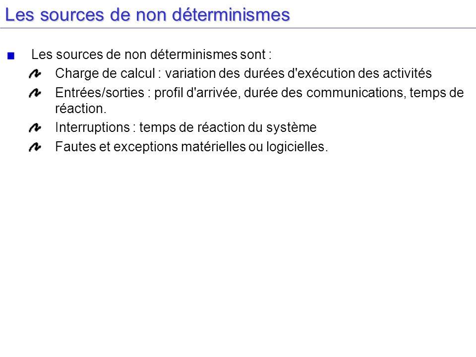 Les sources de non déterminismes Les sources de non déterminismes sont : Charge de calcul : variation des durées d'exécution des activités Entrées/sor