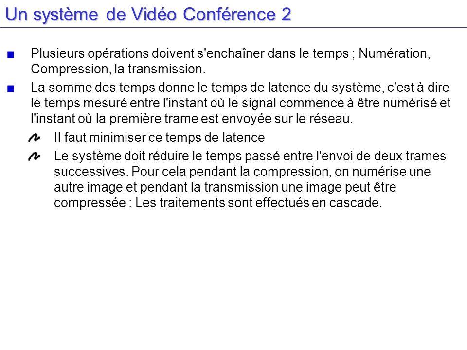 Un système de Vidéo Conférence 2 Plusieurs opérations doivent s'enchaîner dans le temps ; Numération, Compression, la transmission. La somme des temps