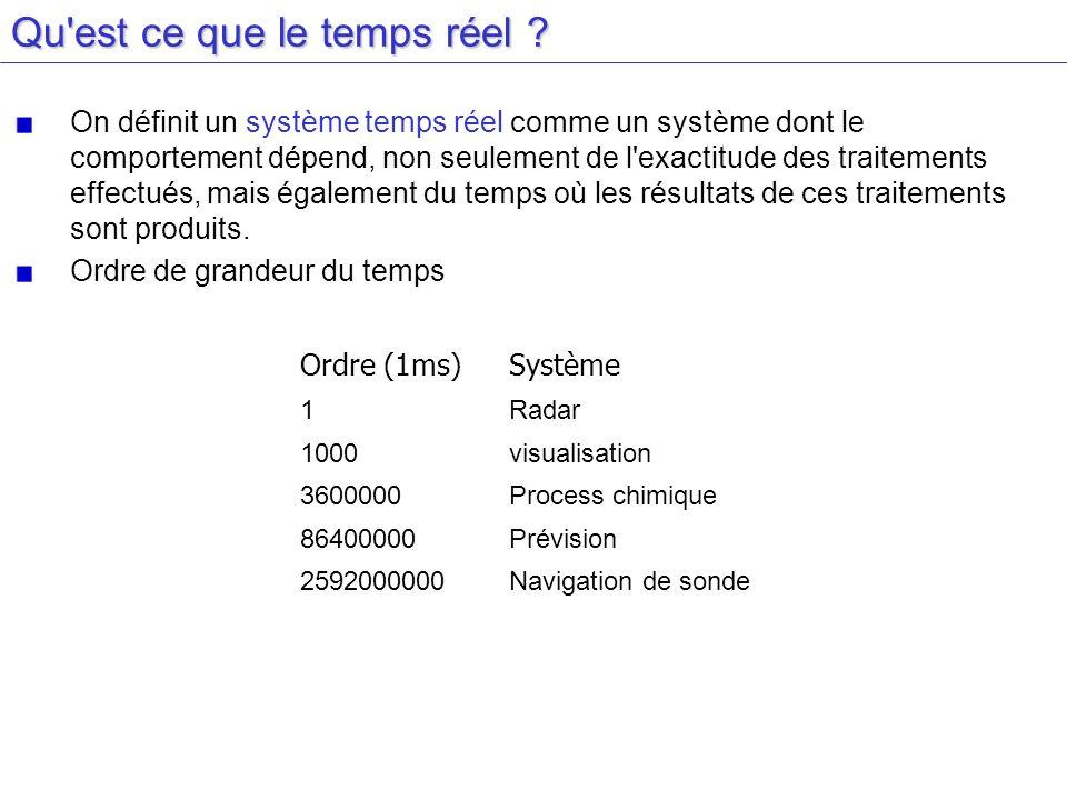 Conclusion Classement des systèmes temps réel selon : Leur besoin en garantie de service.