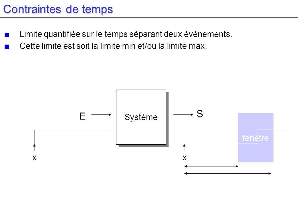 Contraintes de temps Limite quantifiée sur le temps séparant deux événements. Cette limite est soit la limite min et/ou la limite max. Système E S x f
