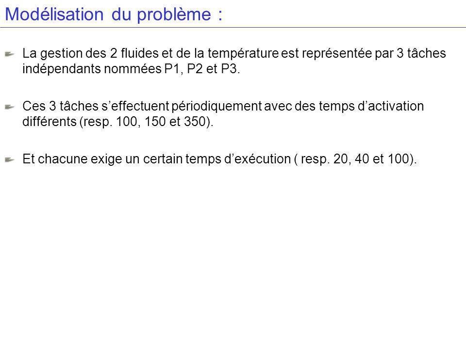 Modélisation du problème : La gestion des 2 fluides et de la température est représentée par 3 tâches indépendants nommées P1, P2 et P3.
