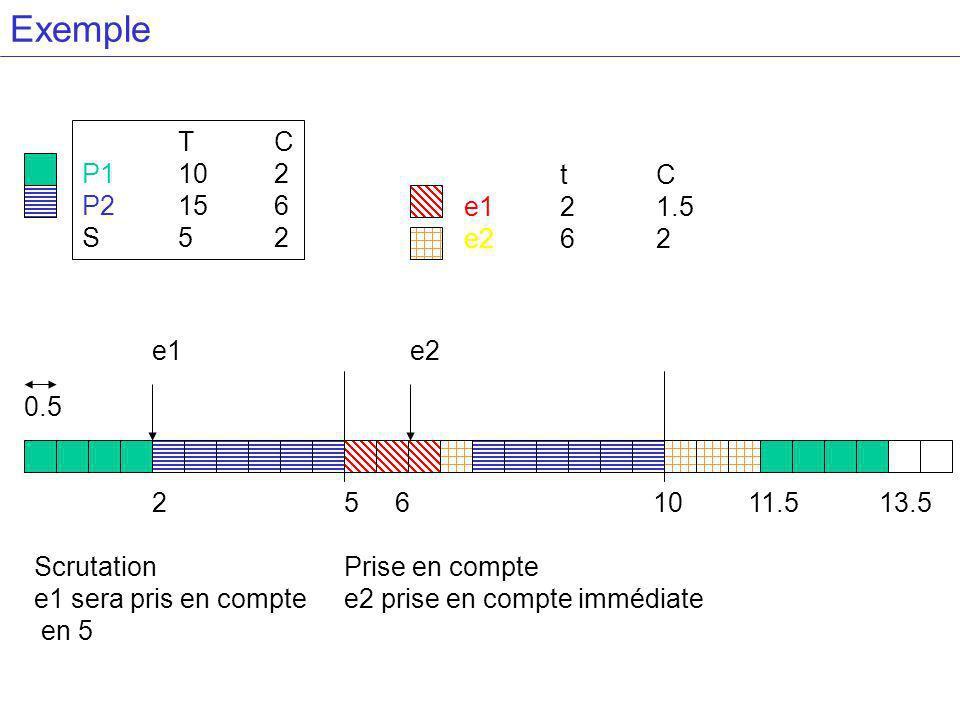 Exemple TC P1102 P2156 S52 tC e121.5 e262 e1 25 6 10 11.5 13.5 e2 Scrutation e1 sera pris en compte en 5 Prise en compte e2 prise en compte immédiate 0.5
