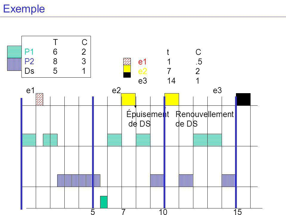 TC P162 P283 Ds51 tC e11.5 e272 e3141 Épuisement de DS Renouvellement de DS e1e2 e3 5 7 10 15