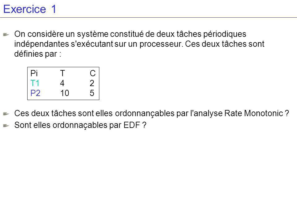 Exercice 1 On considère un système constitué de deux tâches périodiques indépendantes s exécutant sur un processeur.