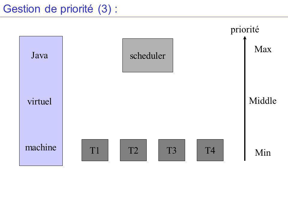 Gestion de priorité (3) : Java virtuel machine scheduler T1T2T3T4 Max Middle Min priorité