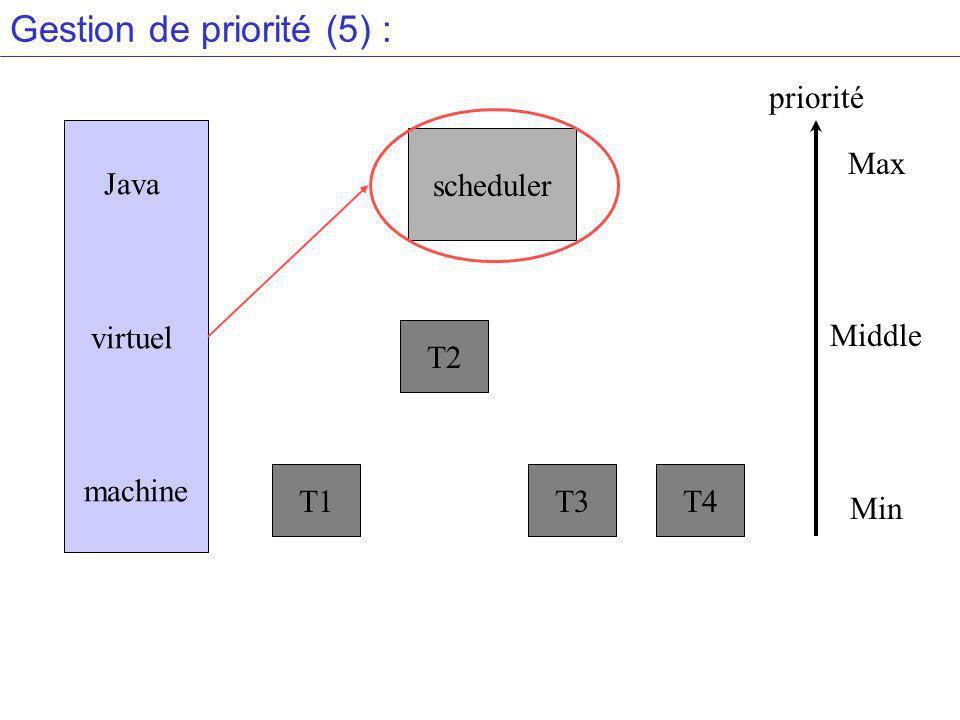 Gestion de priorité (5) : Java virtuel machine scheduler T1 T2 T3T4 Max Middle Min priorité