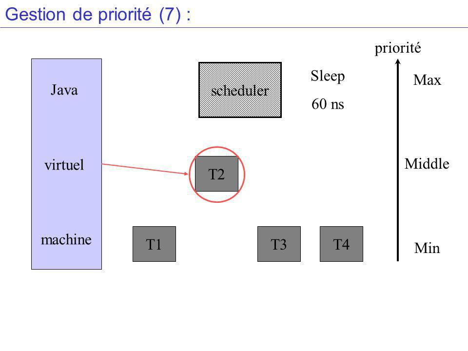 Gestion de priorité (7) : Java virtuel machine scheduler T1 T2 T3T4 Max Middle Min priorité Sleep 60 ns