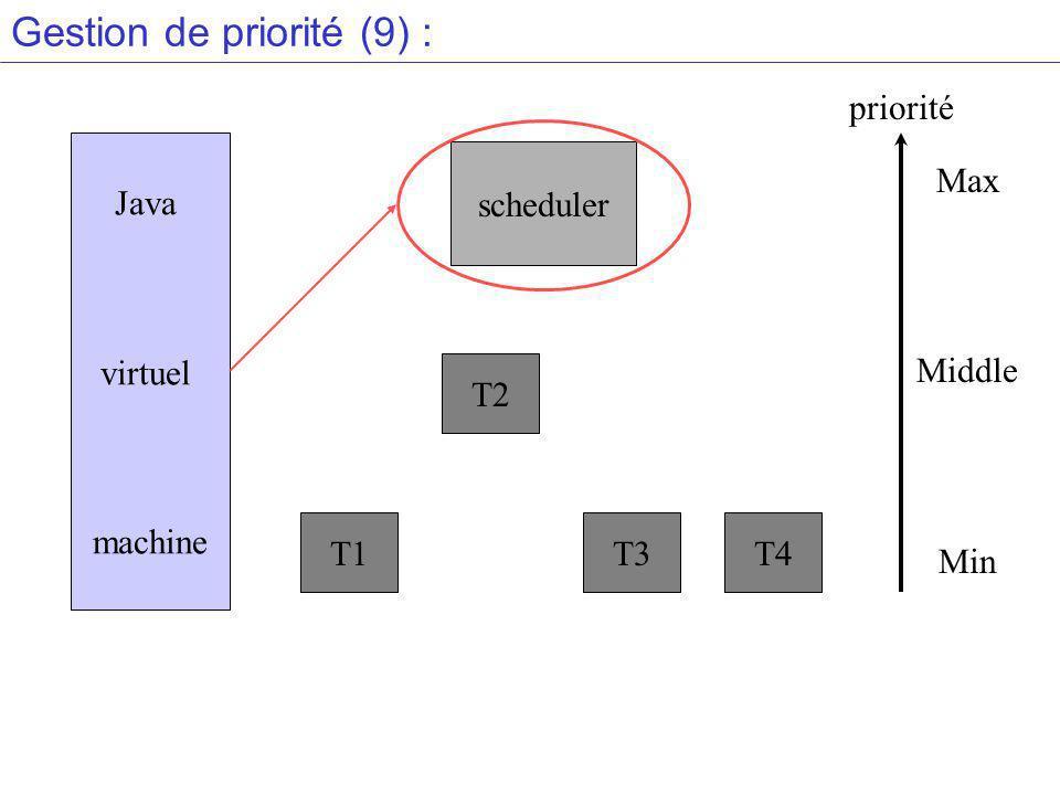 Gestion de priorité (9) : Java virtuel machine scheduler T1 T2 T3T4 Max Middle Min priorité