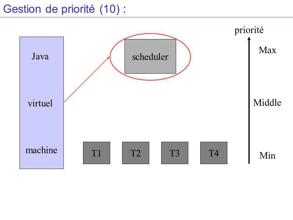Gestion de priorité (10) : Java virtuel machine scheduler T1T2T3T4 Max Middle Min priorité