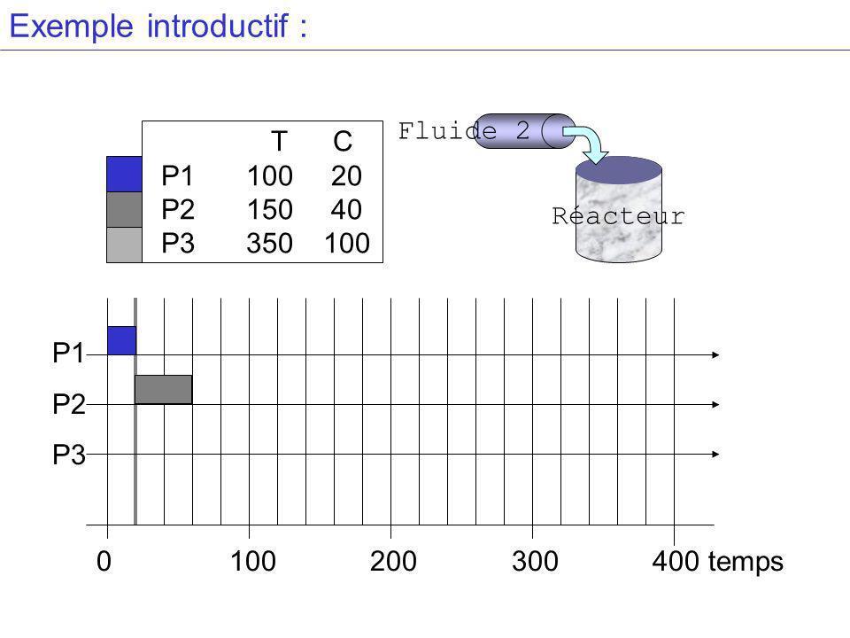 Exemple introductif : T C P110020 P215040 P3 350100 P1 P2 P3 0 100 200 300 400 temps Réacteur Fluide 2
