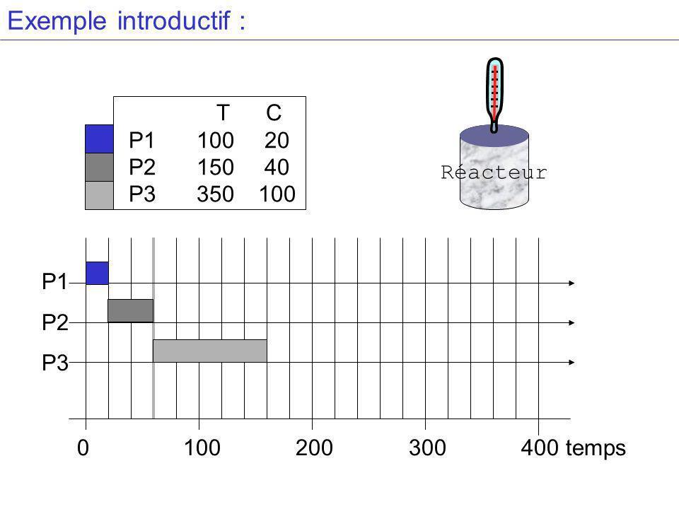 Exemple introductif : T C P110020 P215040 P3 350100 P1 P2 P3 0 100 200 300 400 temps Réacteur