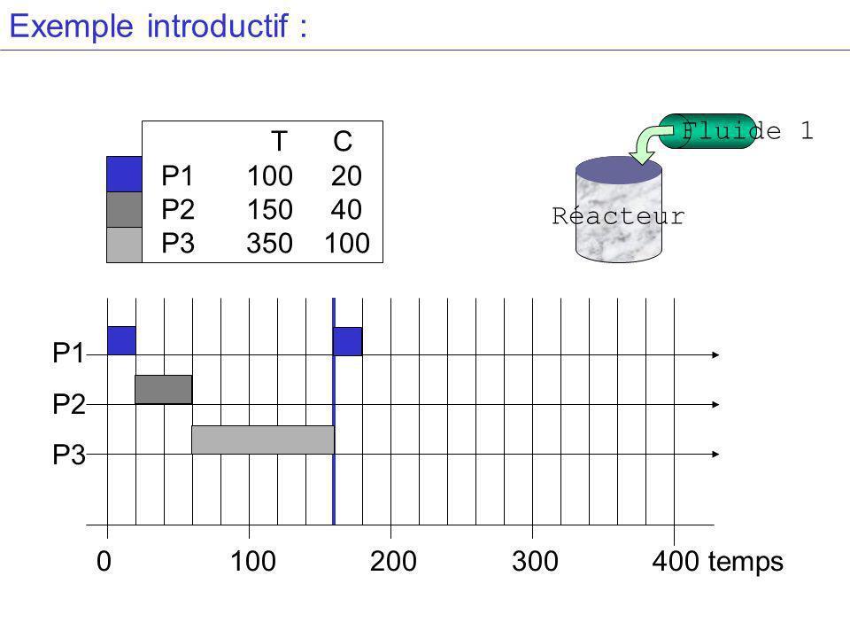 Exemple introductif : T C P110020 P215040 P3 350100 P1 P2 P3 0 100 200 300 400 temps Réacteur Fluide 1