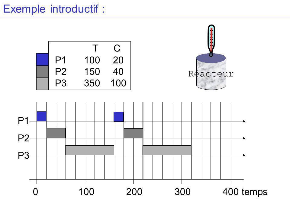 P1 P2 P3 0 100 200 300 400 temps Exemple introductif : T C P110020 P215040 P3 350100 Réacteur