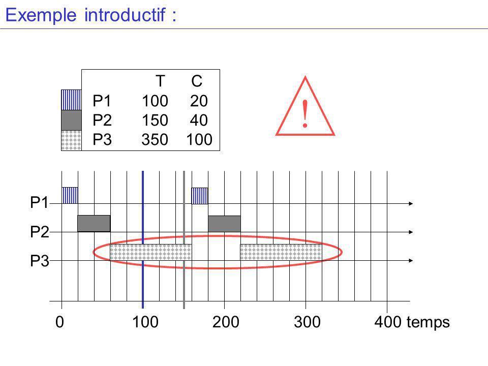 Exemple introductif : T C P110020 P215040 P3 350100 ! P1 P2 P3 0 100 200 300 400 temps