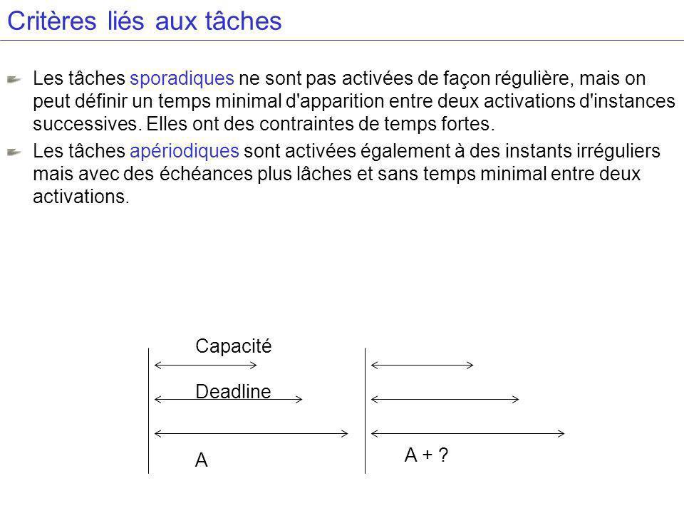 Critères liés aux tâches Les tâches sporadiques ne sont pas activées de façon régulière, mais on peut définir un temps minimal d apparition entre deux activations d instances successives.