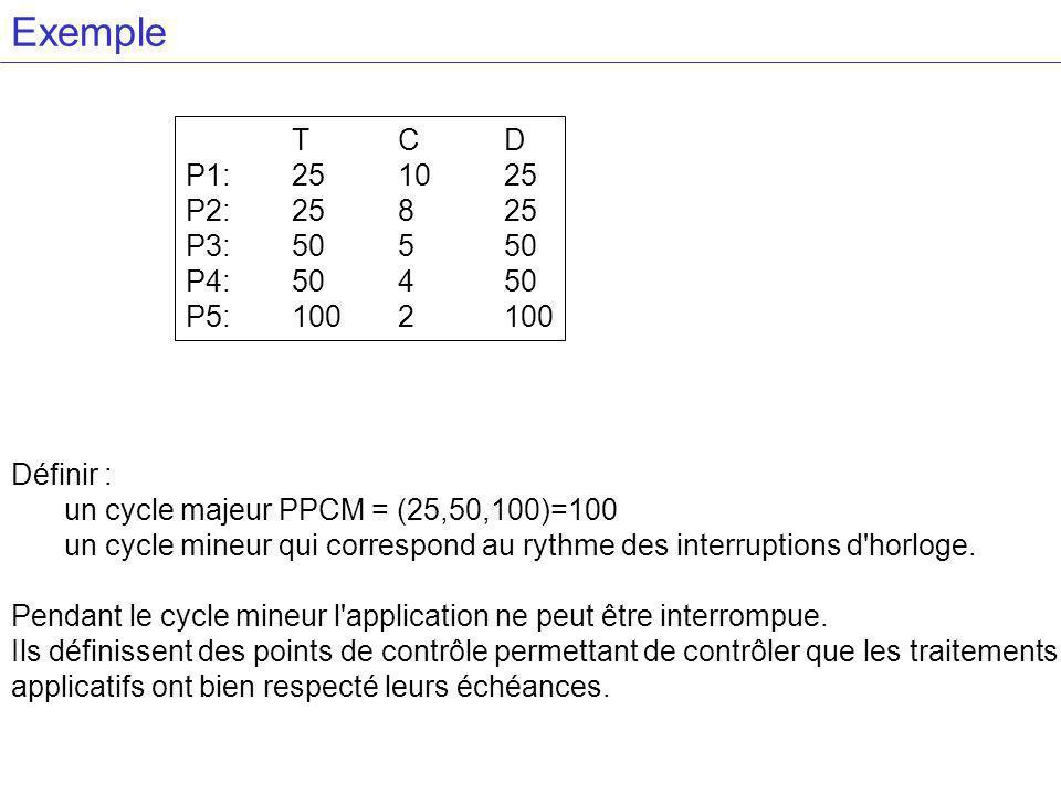 Exemple TCD P1:251025 P2:25825 P3:50550 P4:50450 P5:1002100 Définir : un cycle majeur PPCM = (25,50,100)=100 un cycle mineur qui correspond au rythme des interruptions d horloge.