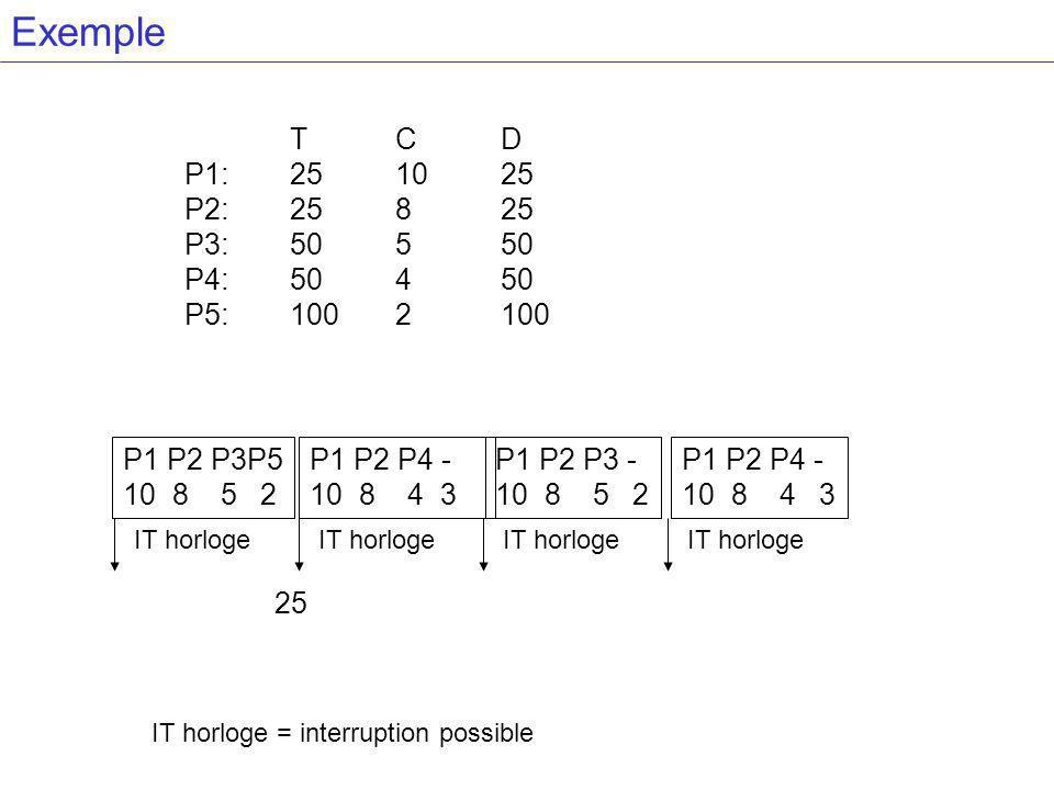 Exemple TCD P1:251025 P2:25825 P3:50550 P4:50450 P5:1002100 P1 P2 P3P5 10 8 5 2 P1 P2 P4 - 10 8 4 3 P1 P2 P3 - 10 8 5 2 P1 P2 P4 - 10 8 4 3 IT horloge 25 IT horloge = interruption possible