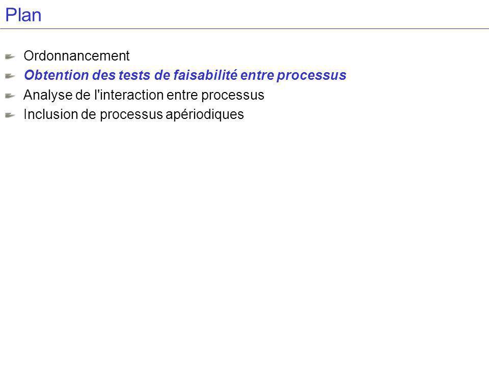 Plan Ordonnancement Obtention des tests de faisabilité entre processus Analyse de l interaction entre processus Inclusion de processus apériodiques
