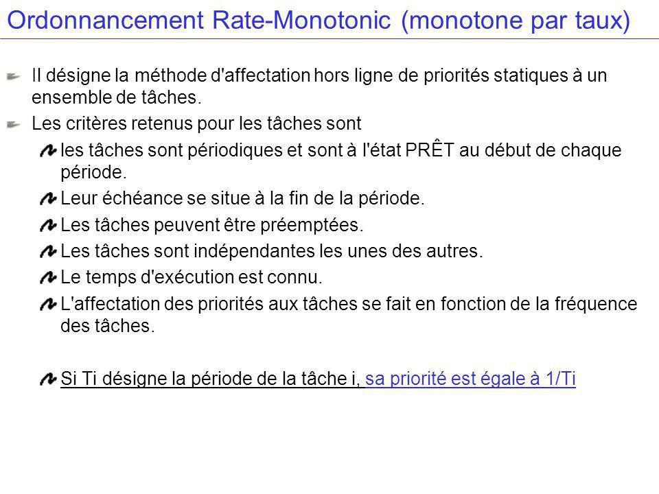 Ordonnancement Rate-Monotonic (monotone par taux) Il désigne la méthode d affectation hors ligne de priorités statiques à un ensemble de tâches.