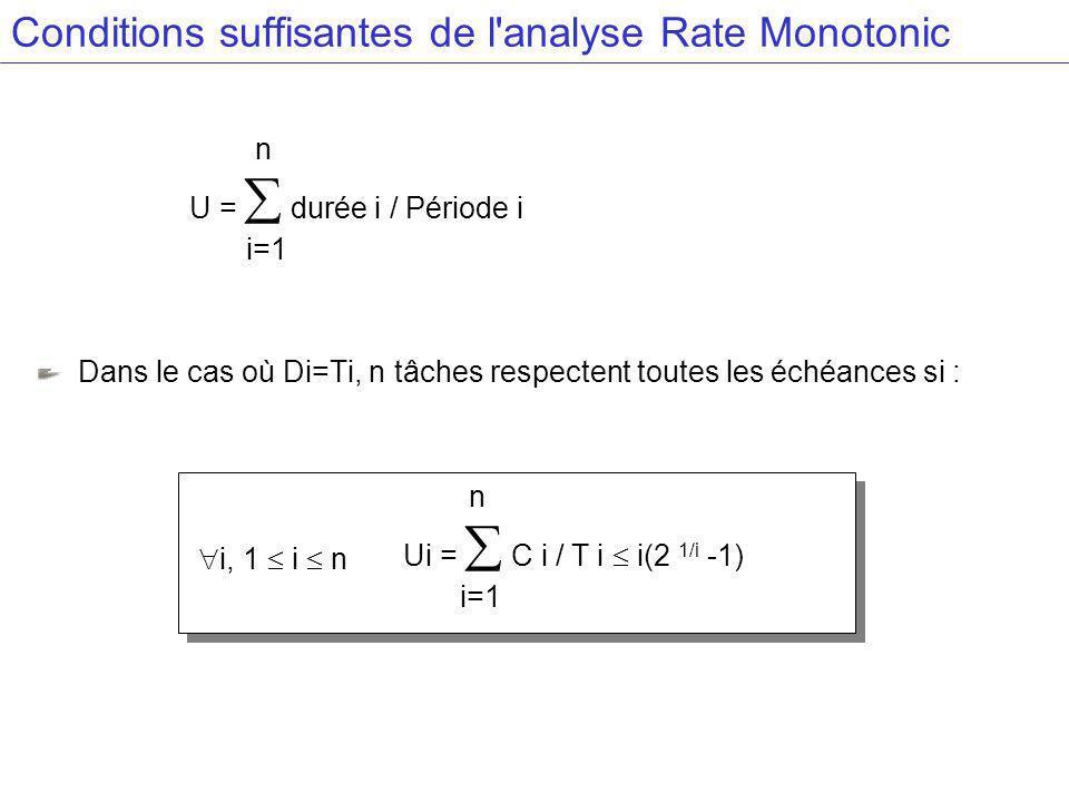 Conditions suffisantes de l analyse Rate Monotonic Dans le cas où Di=Ti, n tâches respectent toutes les échéances si : n U = durée i / Période i i=1 n Ui = C i / T i i(2 1/i -1) i=1 i, 1 i n