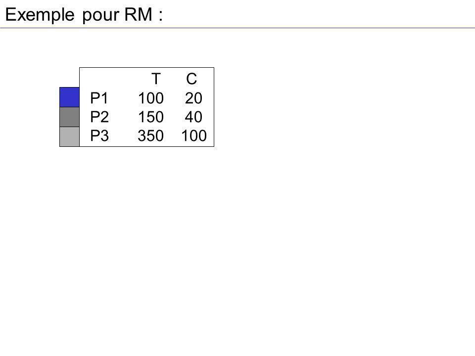 Exemple pour RM : T C P110020 P215040 P3 350100