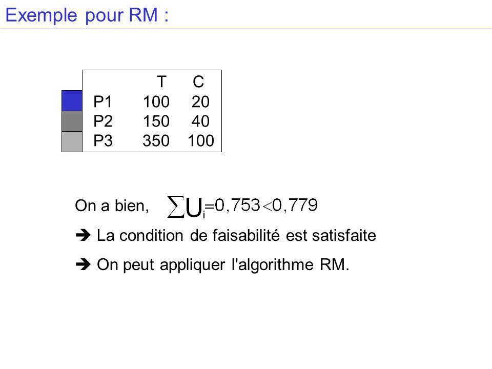 Exemple pour RM : T C P110020 P215040 P3 350100 On a bien, La condition de faisabilité est satisfaite On peut appliquer l algorithme RM.