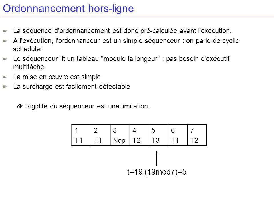 Ordonnancement hors-ligne La séquence d ordonnancement est donc pré-calculée avant l exécution.