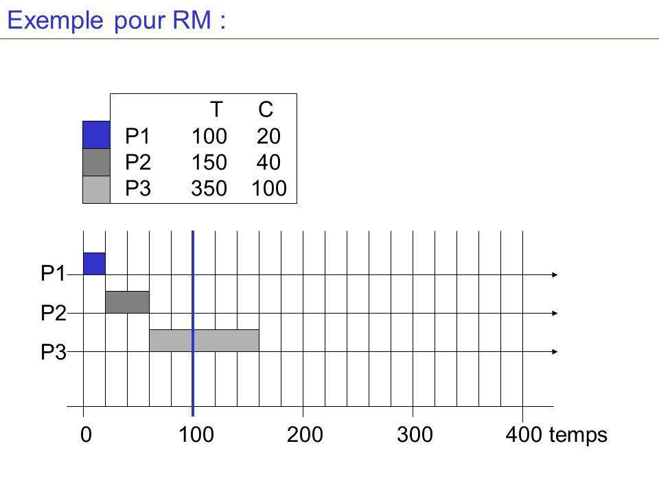 Exemple pour RM : T C P110020 P215040 P3 350100 P1 P2 P3 0 100 200 300 400 temps