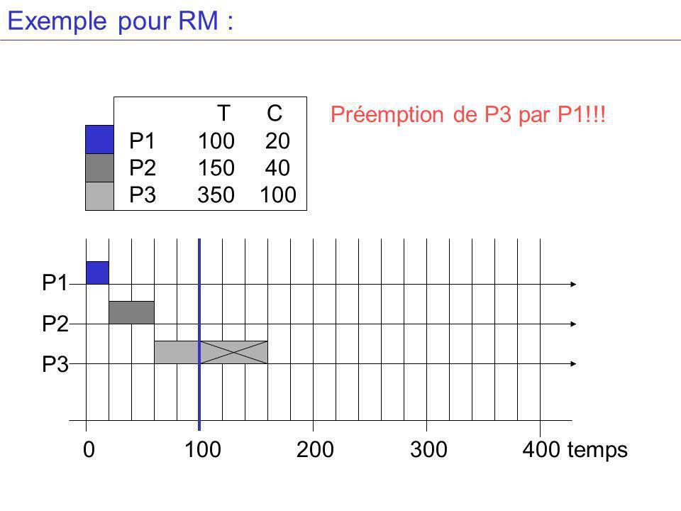 Exemple pour RM : T C P110020 P215040 P3 350100 Préemption de P3 par P1!!.