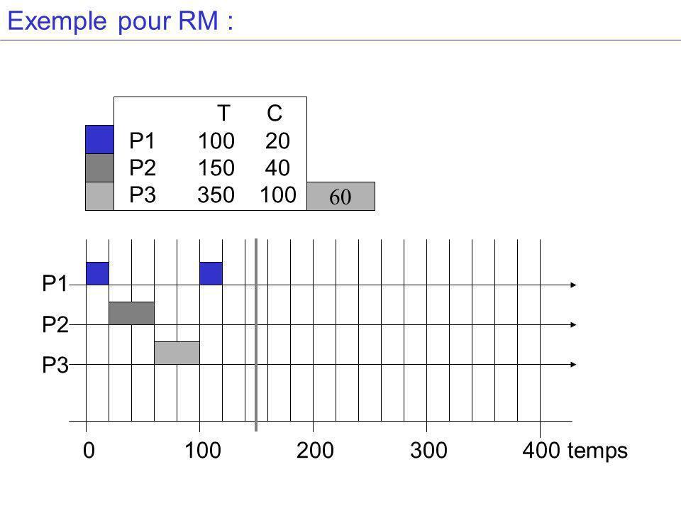 Exemple pour RM : T C P110020 P215040 P3 350100 60 P1 P2 P3 0 100 200 300 400 temps
