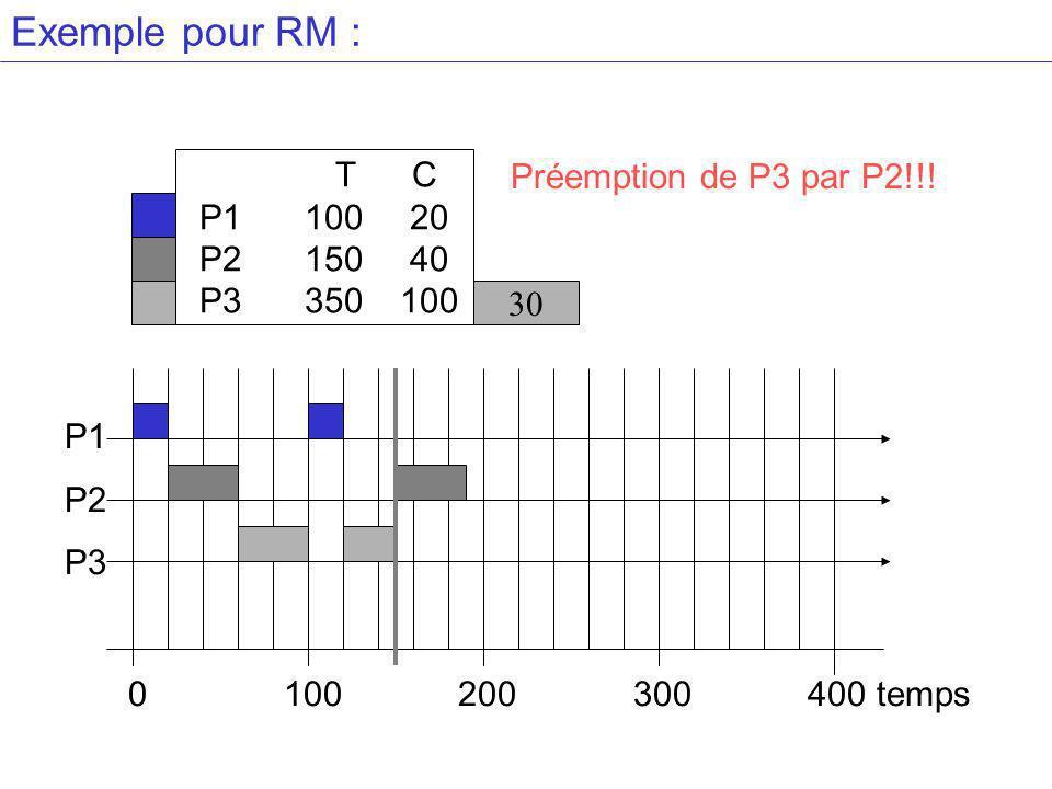 Exemple pour RM : T C P110020 P215040 P3 350100 30 Préemption de P3 par P2!!.