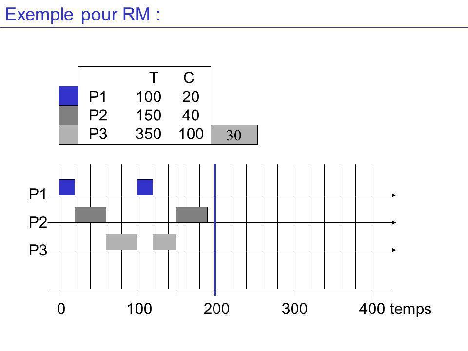 Exemple pour RM : T C P110020 P215040 P3 350100 30 P1 P2 P3 0 100 200 300 400 temps