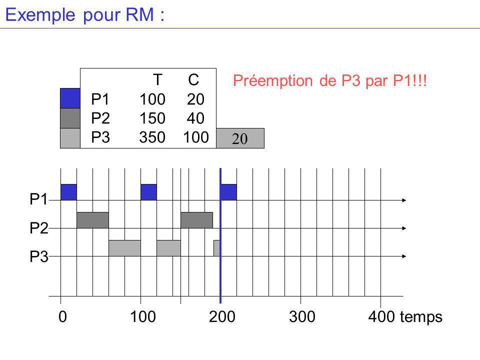 Exemple pour RM : T C P110020 P215040 P3 350100 20 Préemption de P3 par P1!!.