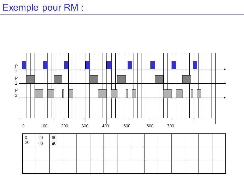 Exemple pour RM : P1P2P3P1P2P3 0 100 200 300 400 500 600 700 0 20 20 60 80