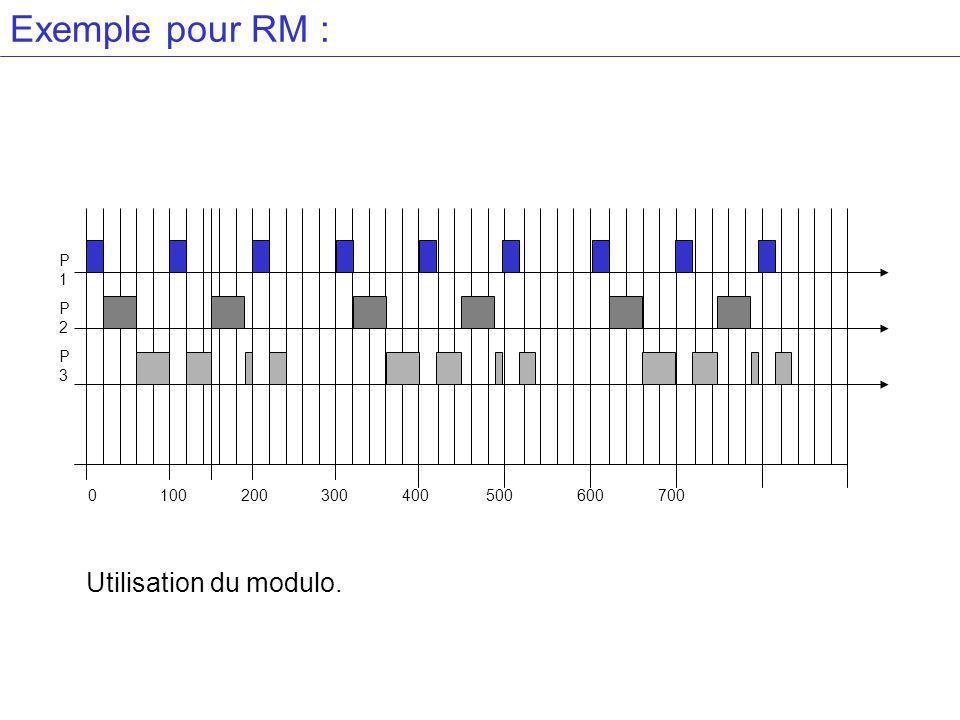 Exemple pour RM : P1P2P3P1P2P3 0 100 200 300 400 500 600 700 Utilisation du modulo.