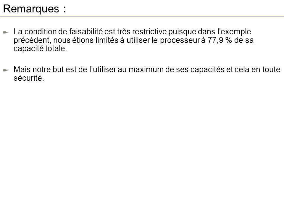 Remarques : La condition de faisabilité est très restrictive puisque dans l exemple précédent, nous étions limités à utiliser le processeur à 77,9 % de sa capacité totale.