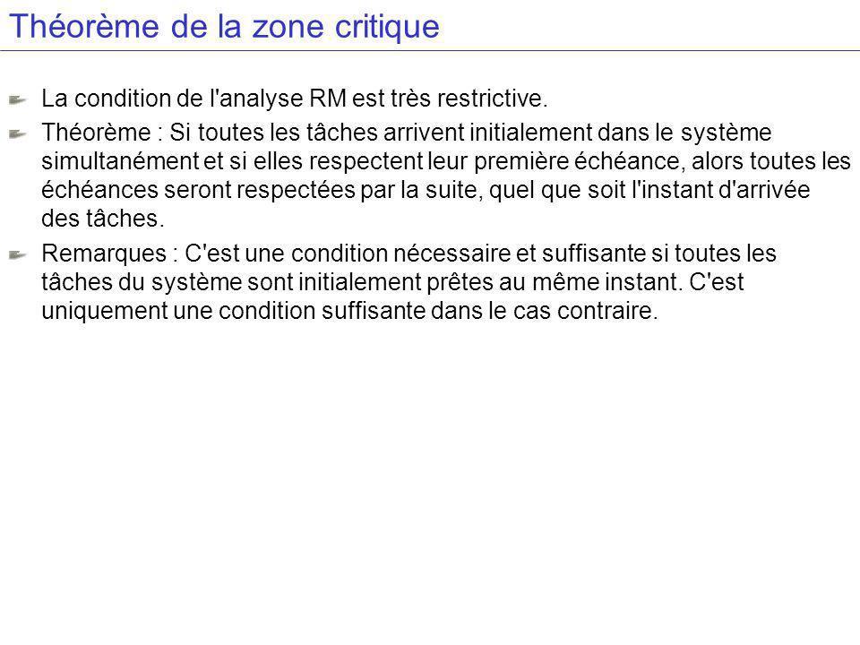 Théorème de la zone critique La condition de l analyse RM est très restrictive.