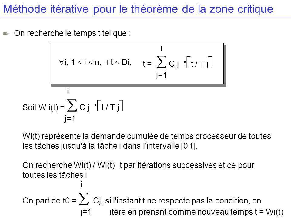 Méthode itérative pour le théorème de la zone critique On recherche le temps t tel que : i t = C j * t / T j j=1 i, 1 i n, t Di, i Soit W i(t) = C j * t / T j j=1 Wi(t) représente la demande cumulée de temps processeur de toutes les tâches jusqu à la tâche i dans l intervalle [0,t].