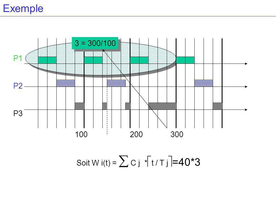 Exemple 100200 300 P1 P2 P3 3 = 300/100 Soit W i(t) = C j * t / T j =40*3