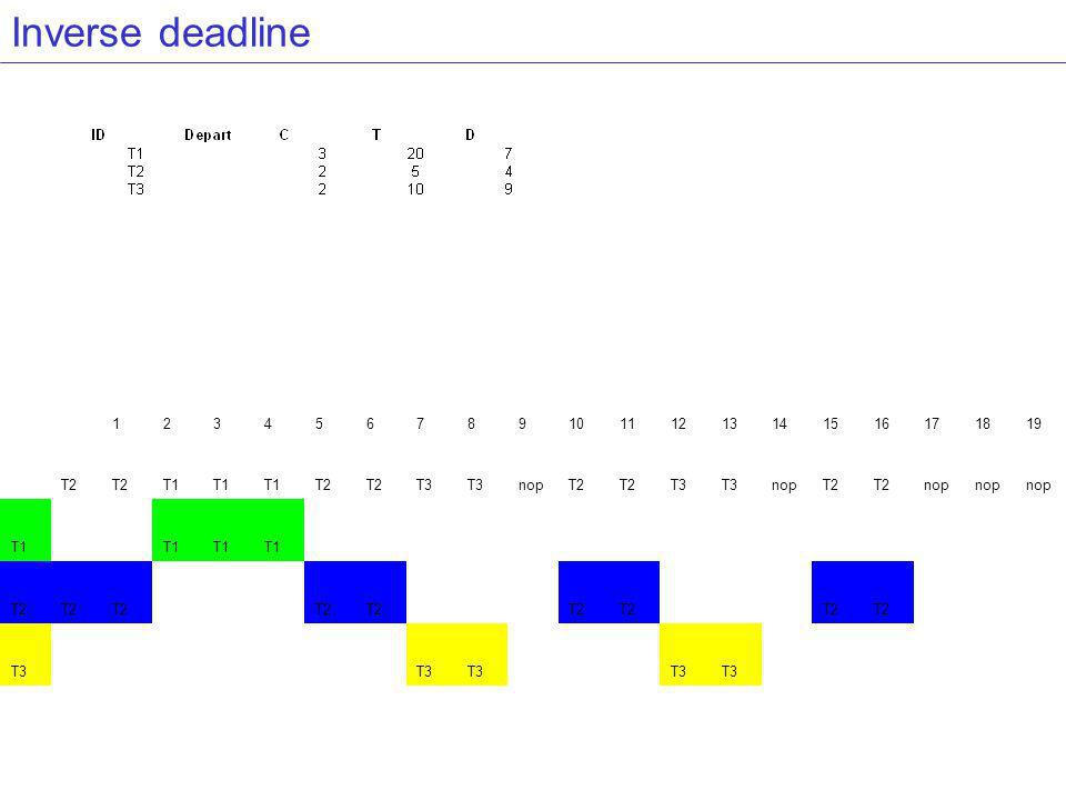 Inverse deadline 12345678910111213141516171819 T2 T1 T2 T3 nopT2 T3 nopT2 nop T1 T2 T3