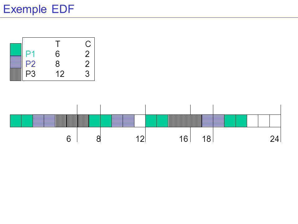 Exemple EDF TC P162 P282 P3123 6 8 12 16 18 24
