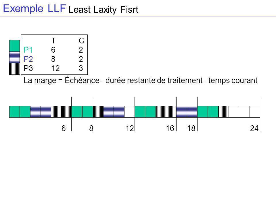 Exemple LLF TC P162 P282 P3123 6 8 12 16 18 24 La marge = Échéance - durée restante de traitement - temps courant Least Laxity Fisrt