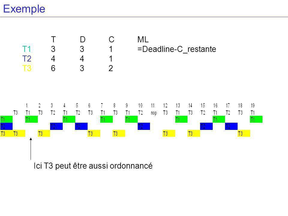 Exemple TDCML T1331=Deadline-C_restante T2441 T3632 Ici T3 peut être aussi ordonnancé