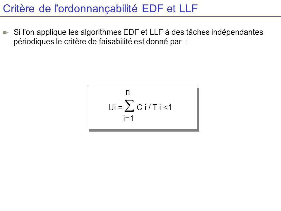 Critère de l ordonnançabilité EDF et LLF Si l on applique les algorithmes EDF et LLF à des tâches indépendantes périodiques le critère de faisabilité est donné par : n Ui = C i / T i 1 i=1